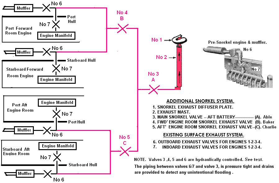 Fig 2. Fleet Submarine Snorkel Exhaust System