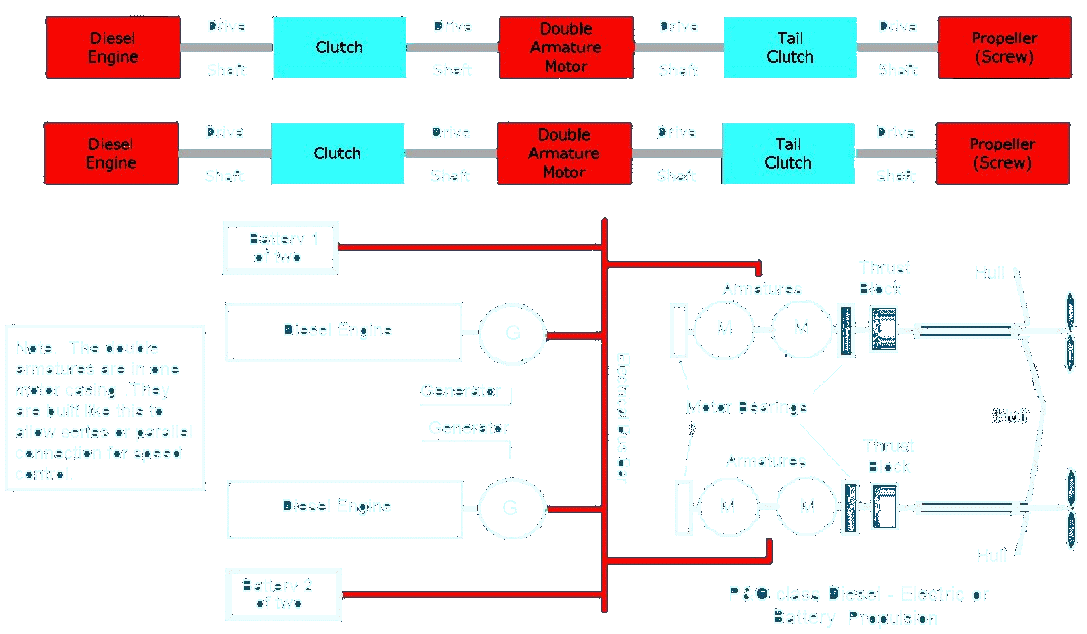 Fig 5: Direct Drive Propulsion as found on A, T, S and most WW2 U-Boats. the direct drive was not ideal for snorting whereas the propulsion arrangement in the P & O Class was.