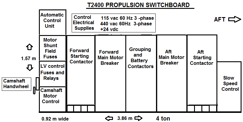 Fig 3c. Simple longitudinal diagram of the T2400 Propulsion Switchboard.