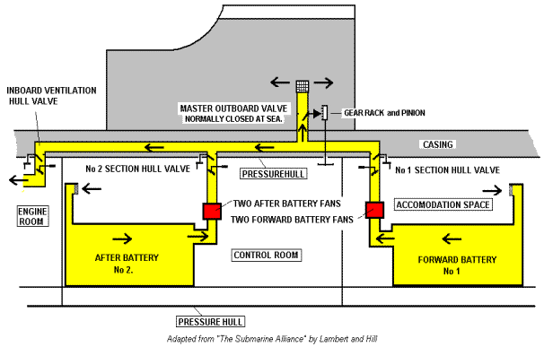 It is not known if the Master Outboard Ventilation Valve was retained in the streamlined submarine modification. The Inboard 