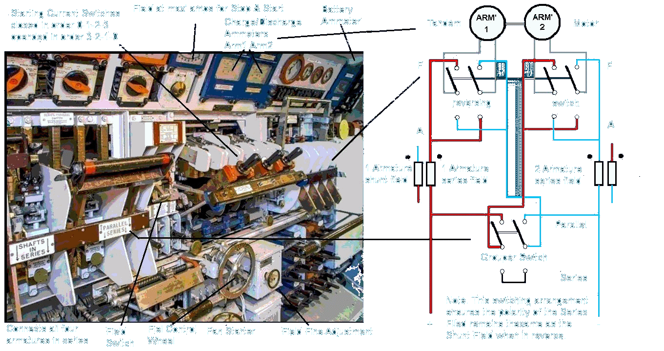 Fig 8a. Alliance Port Main Motor Switchboard and circuit diagram.
